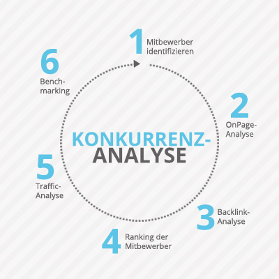 Konkurrenzanalyse mit local101