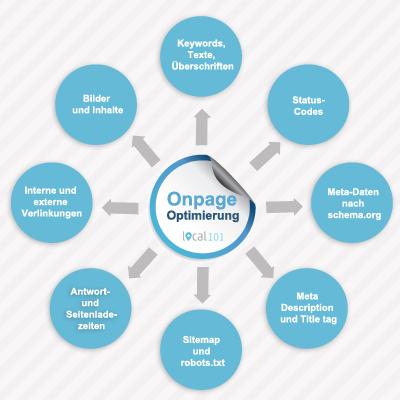 Onpage Optimierung mit local101